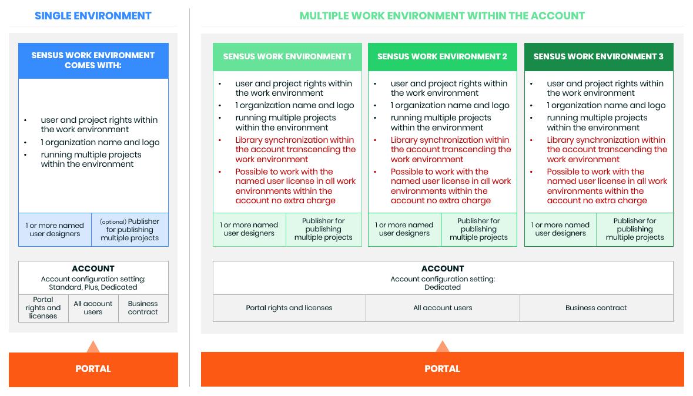 multiple enviroment - Sensus